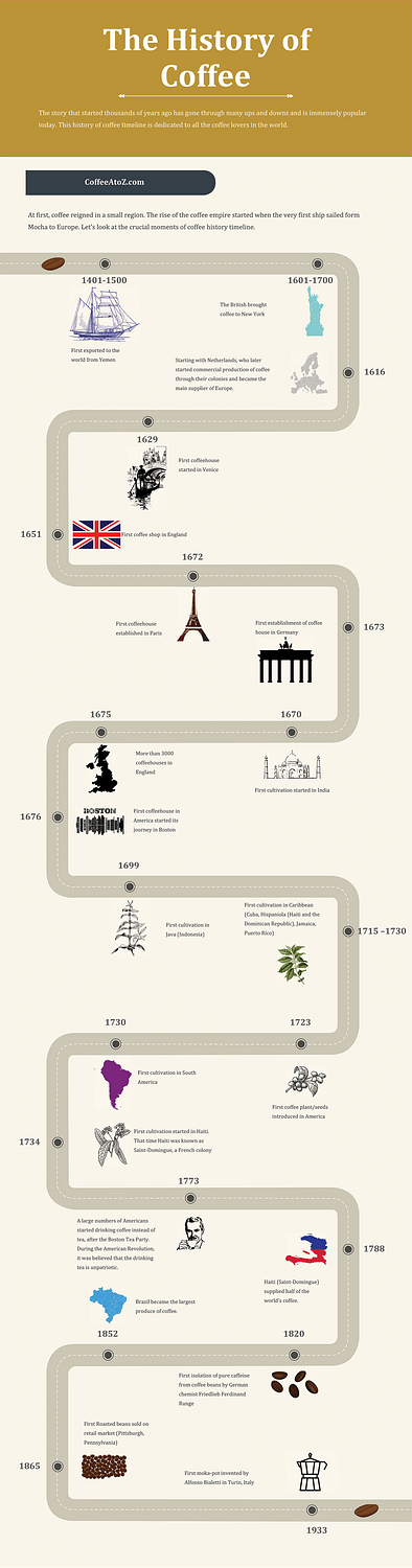 History of Coffee Timelines